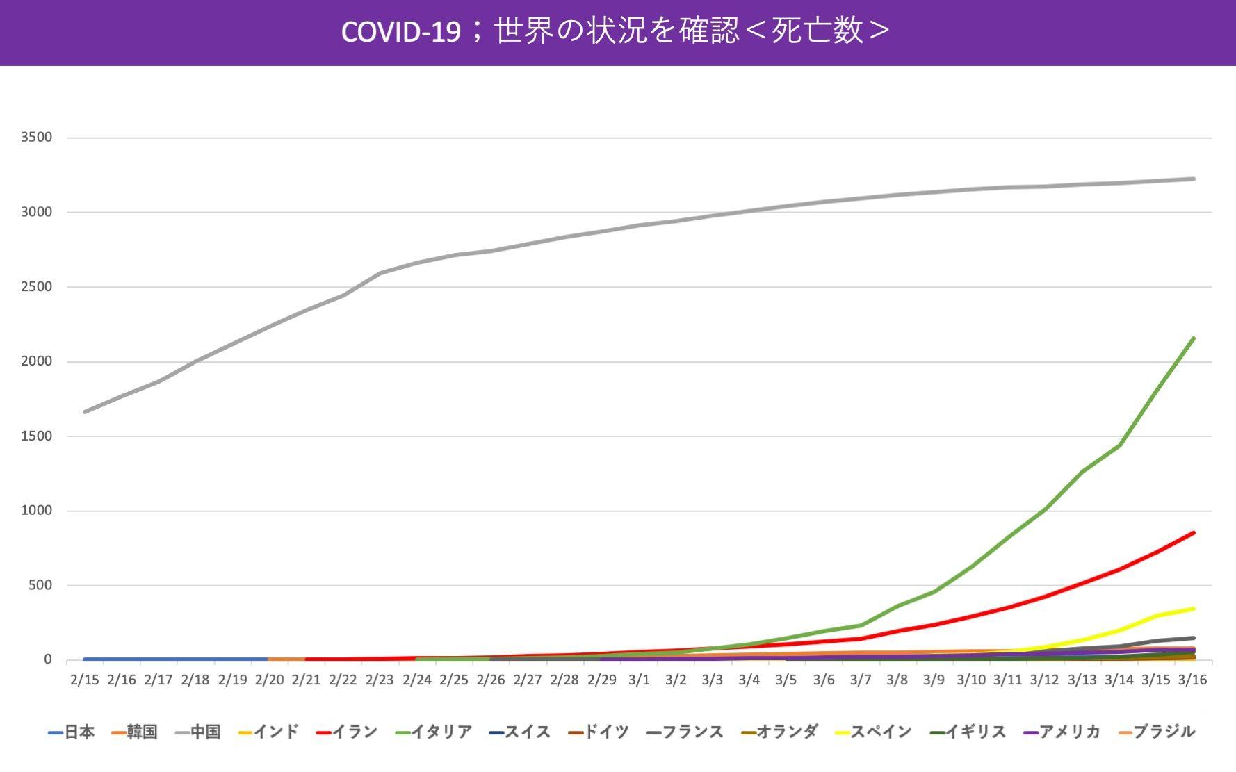 国別のCOVID-19による死亡数のグラフ