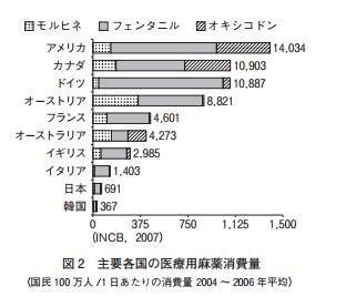 主要各国の医療用麻薬消費量グラフ