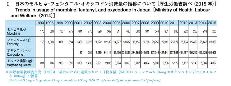 日本のモルヒネ・フェンタニル・オキシコドン消費量の推移について/厚生労働省調べ2015