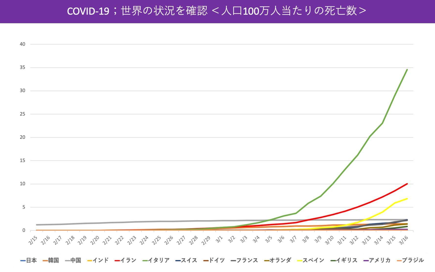 国別のCOVID-19による人口100万人当たりの死亡数グラフ
