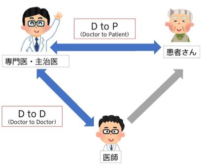 遠隔診療の分類