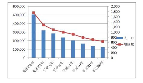 無医地区数と人口(平成 26 年度無医地区等調査及び無歯科医地区等調査の結果)